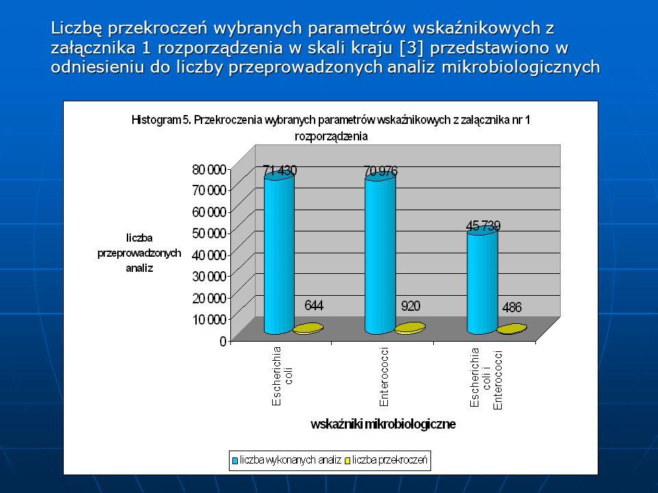 Liczbę przekroczeń wybranych parametrów wskaźnikowych z załącznika 1 rozporządzenia w skali kraju [3] przedstawiono w odniesieniu do liczby przeprowadzonych analiz mikrobiologicznych
